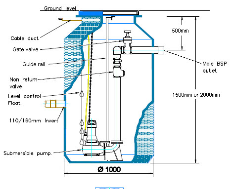 Sewage Pumping Station 2 inch JTSingle Macerator (Guide Rail) Single ...